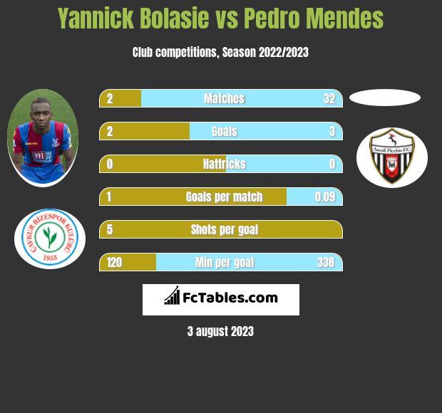 Yannick Bolasie vs Pedro Mendes infographic