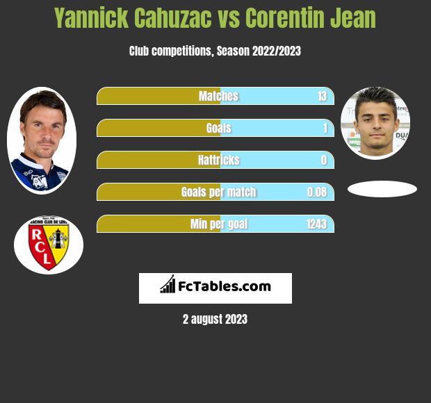 Yannick Cahuzac vs Corentin Jean infographic