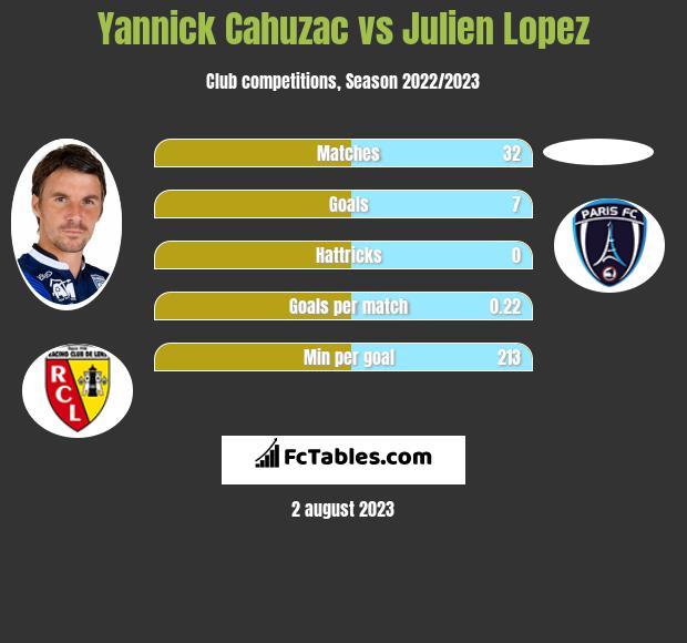 Yannick Cahuzac vs Julien Lopez infographic