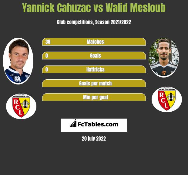 Yannick Cahuzac vs Walid Mesloub infographic