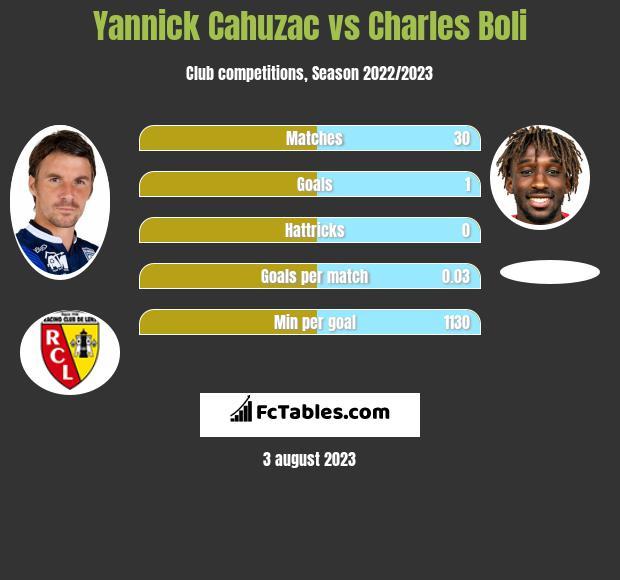 Yannick Cahuzac vs Charles Boli infographic