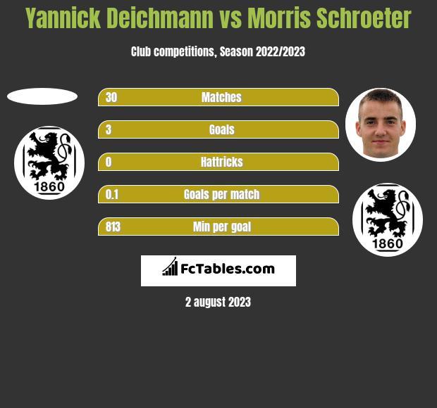 Yannick Deichmann vs Morris Schroeter h2h player stats