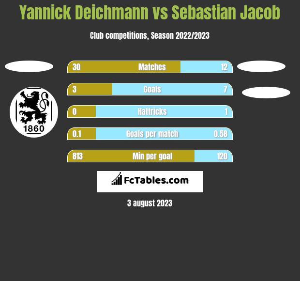 Yannick Deichmann vs Sebastian Jacob h2h player stats