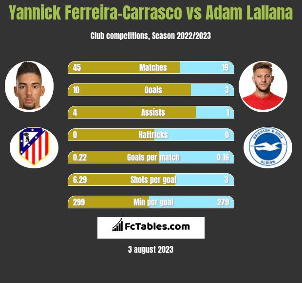 Yannick Ferreira-Carrasco vs Adam Lallana infographic