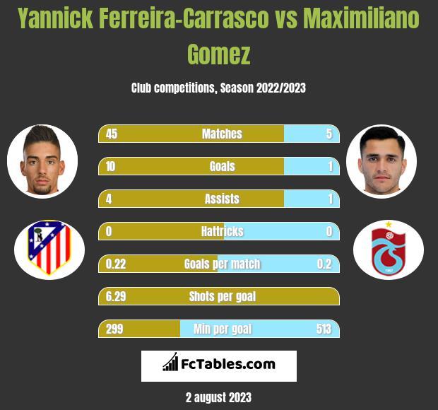 Yannick Ferreira-Carrasco vs Maximiliano Gomez h2h player stats