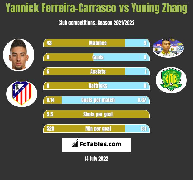 Yannick Ferreira-Carrasco vs Yuning Zhang h2h player stats