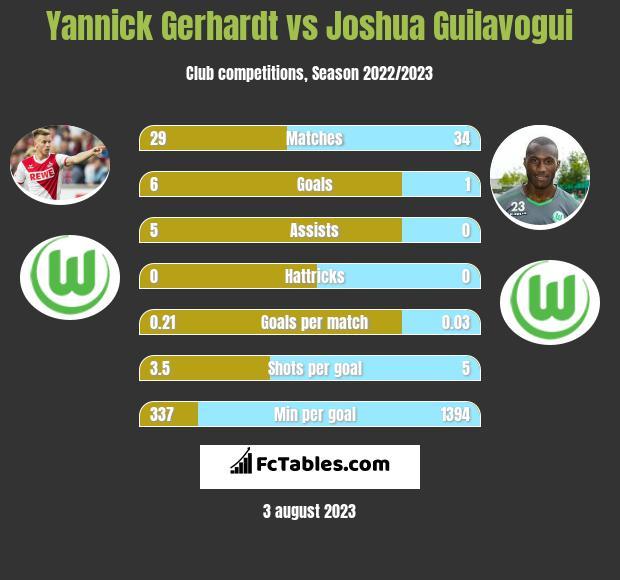 Yannick Gerhardt vs Joshua Guilavogui infographic