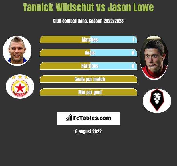 Yannick Wildschut vs Jason Lowe infographic