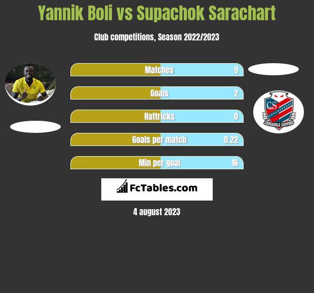 Yannik Boli vs Supachok Sarachart h2h player stats