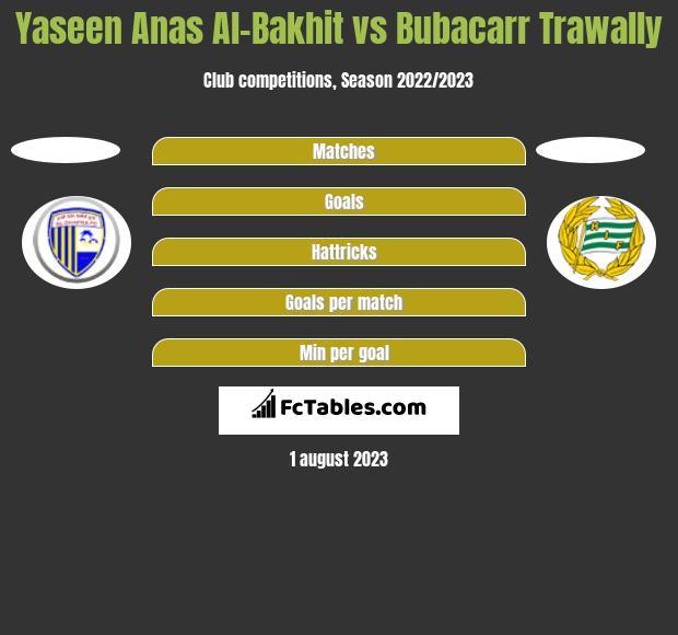 Yaseen Anas Al-Bakhit vs Bubacarr Trawally h2h player stats