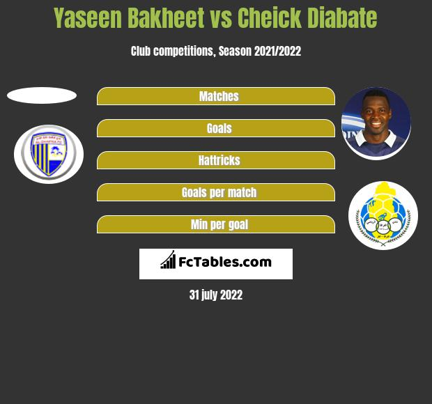 Yaseen Bakheet vs Cheick Diabate h2h player stats