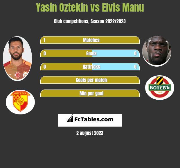 Yasin Oztekin vs Elvis Manu h2h player stats