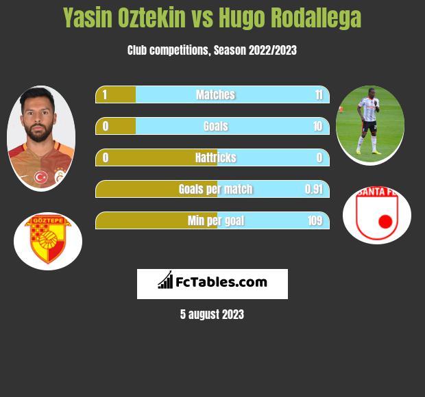 Yasin Oztekin vs Hugo Rodallega h2h player stats