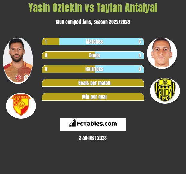 Yasin Oztekin vs Taylan Antalyal infographic