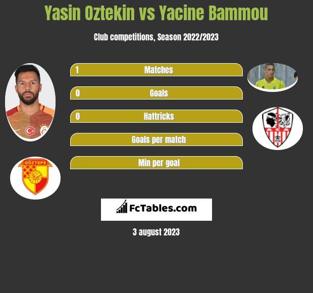Yasin Oztekin vs Yacine Bammou infographic