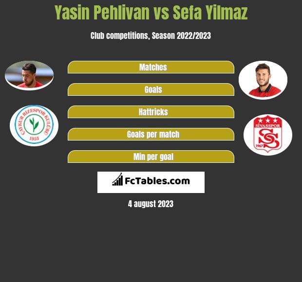 Yasin Pehlivan vs Sefa Yilmaz infographic