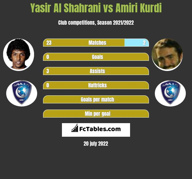 Yasir Al Shahrani vs Amiri Kurdi infographic