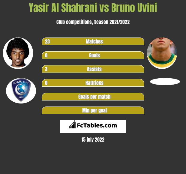 Yasir Al Shahrani vs Bruno Uvini infographic