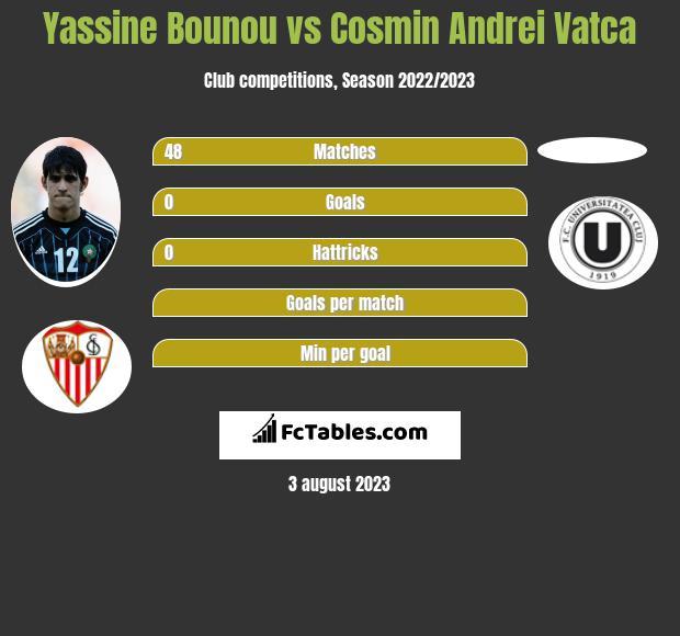 Yassine Bounou vs Cosmin Andrei Vatca infographic