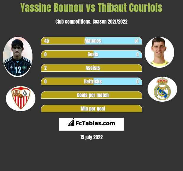Yassine Bounou vs Thibaut Courtois infographic