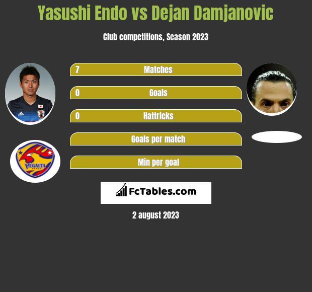 Yasushi Endo vs Dejan Damjanovic h2h player stats