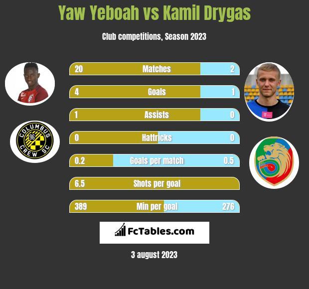 Yaw Yeboah vs Kamil Drygas h2h player stats