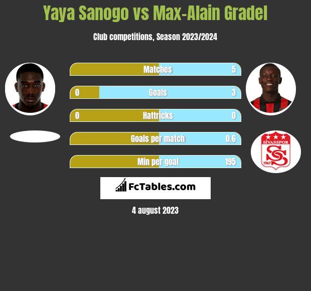 Yaya Sanogo vs Max-Alain Gradel infographic