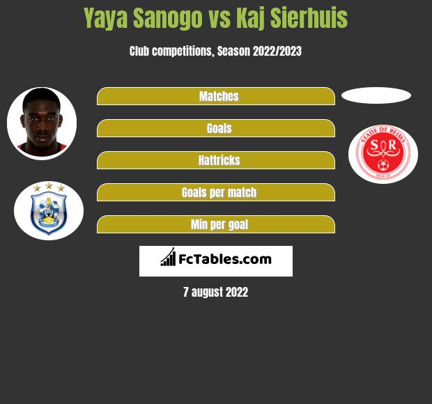 Yaya Sanogo infographic statistics for Reims