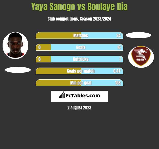 Yaya Sanogo vs Boulaye Dia infographic