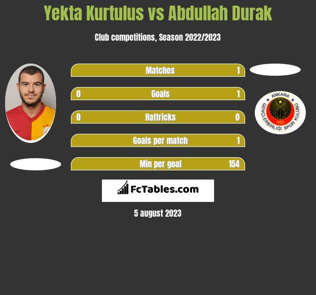 Yekta Kurtulus vs Abdullah Durak infographic