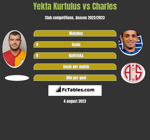 Yekta Kurtulus vs Charles infographic