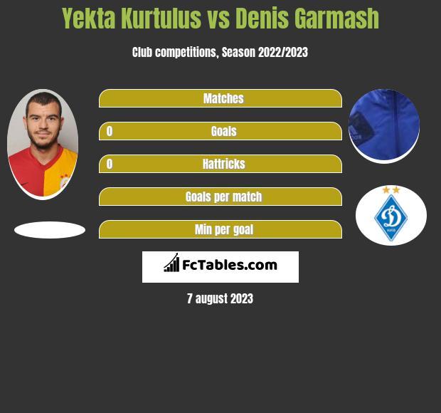 Yekta Kurtulus vs Denis Garmasz infographic