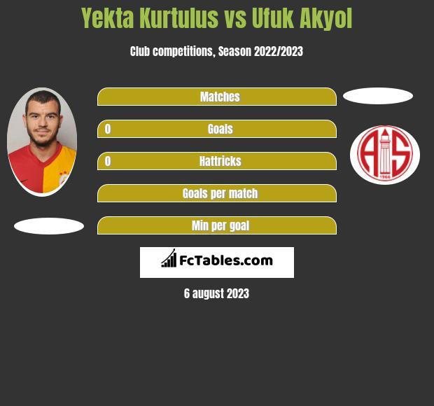 Yekta Kurtulus vs Ufuk Akyol infographic