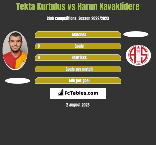 Yekta Kurtulus vs Harun Kavaklidere infographic