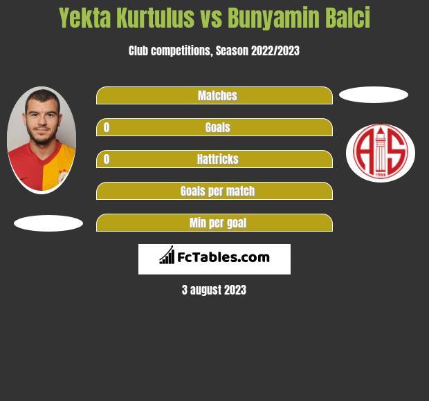 Yekta Kurtulus vs Bunyamin Balci infographic