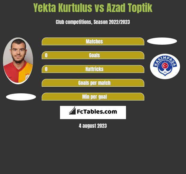 Yekta Kurtulus vs Azad Toptik infographic