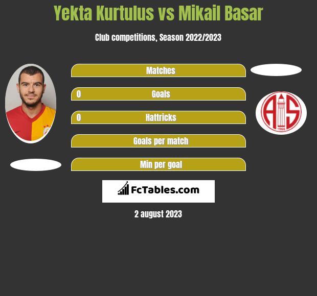 Yekta Kurtulus vs Mikail Basar infographic