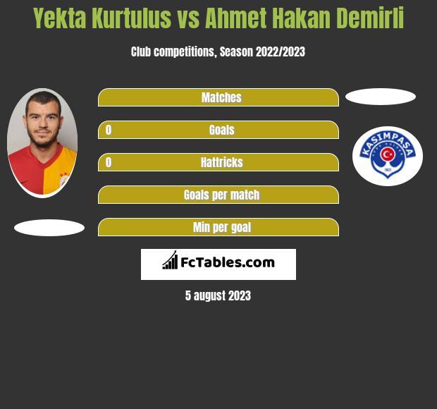 Yekta Kurtulus vs Ahmet Hakan Demirli infographic