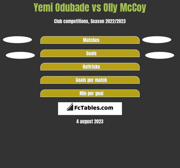 Yemi Odubade vs Olly McCoy h2h player stats