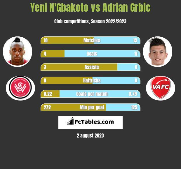 Yeni N'Gbakoto vs Adrian Grbic infographic