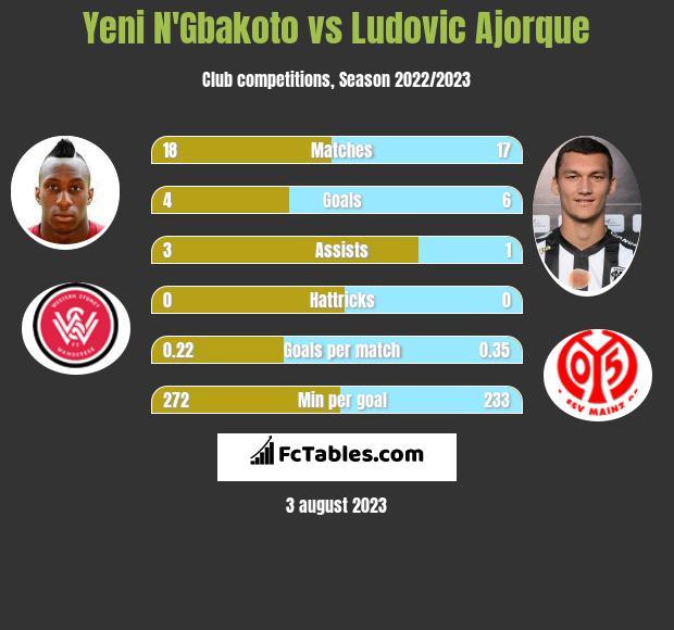 Yeni N'Gbakoto vs Ludovic Ajorque infographic