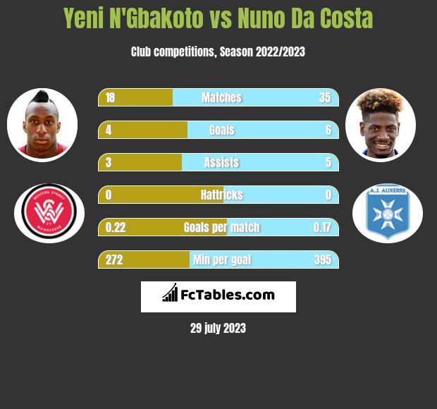 Yeni N'Gbakoto vs Nuno Da Costa infographic
