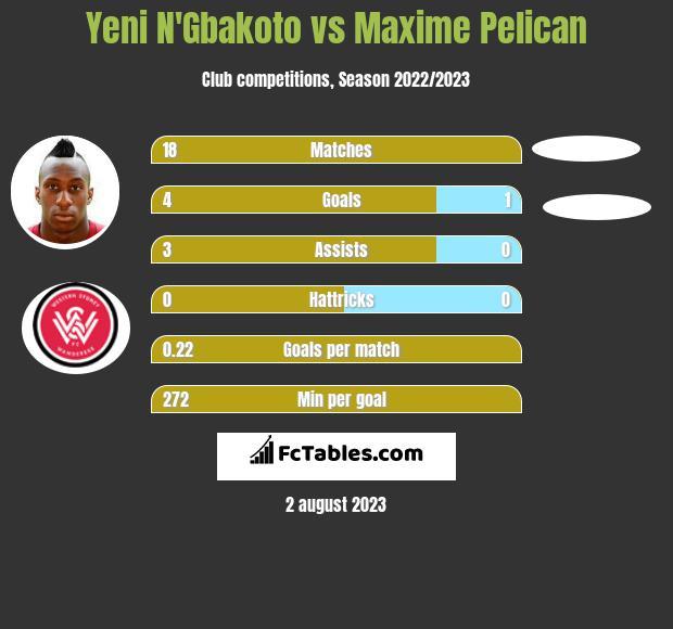 Yeni N'Gbakoto vs Maxime Pelican infographic