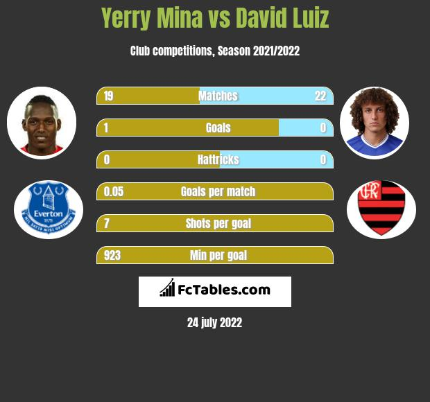 Yerry Mina infographic statistics for Arsenal