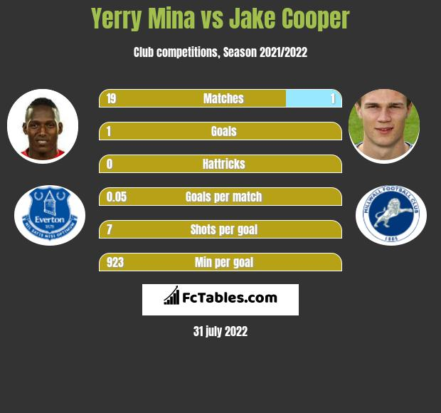 Yerry Mina infographic statistics for Millwall