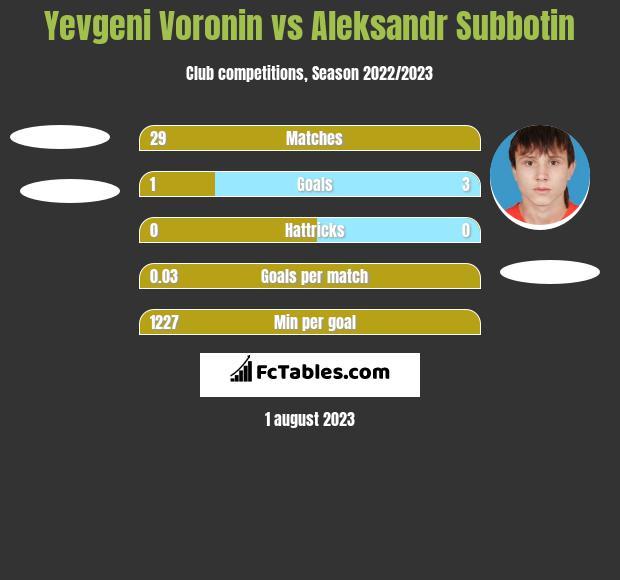 Yevgeni Voronin vs Aleksandr Subbotin h2h player stats