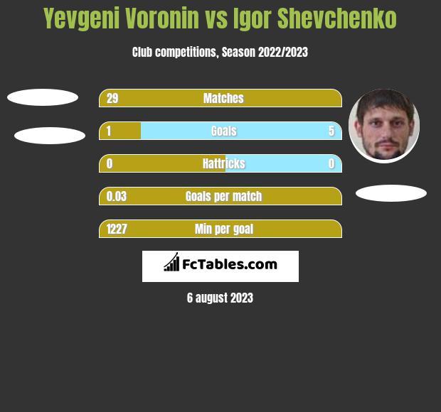 Yevgeni Voronin vs Igor Shevchenko h2h player stats