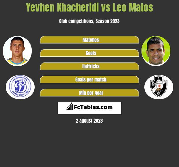 Yevhen Khacheridi vs Leo Matos infographic