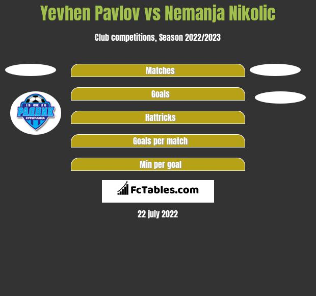 Yevhen Pavlov vs Nemanja Nikolić h2h player stats