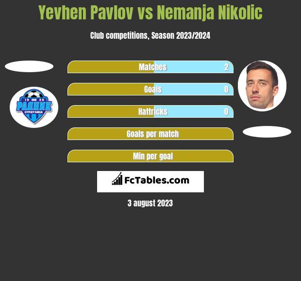 Yevhen Pavlov vs Nemanja Nikolic h2h player stats